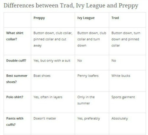 Differences Between trad, Ivy Preppy 1.1